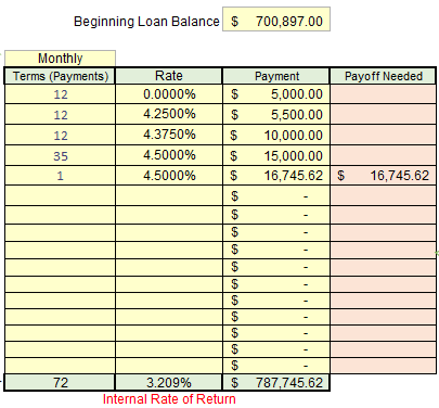 amortization variable terms rates payments excel cfo