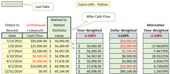 Time Dollar Weighted Rates Of Return Calculator Excel Cfo