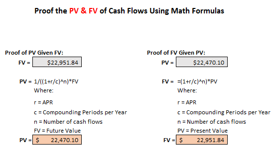 Present and Future Value Proofs | Excel@CFO