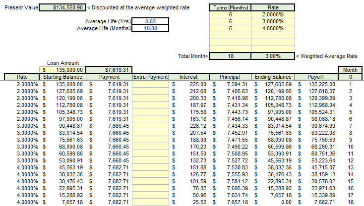 Amortization Schedule With Variable Rates